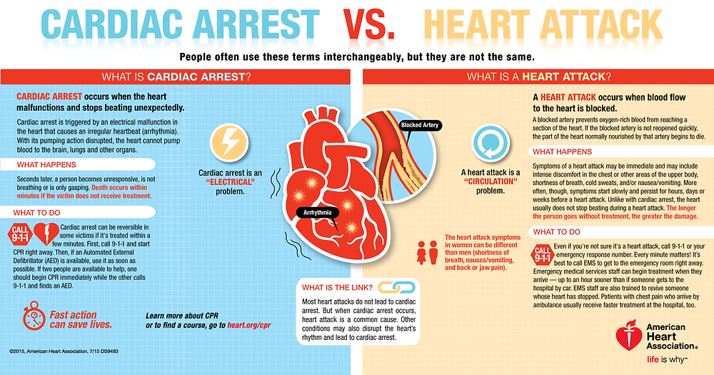 cardiac arrest heart attack Difference