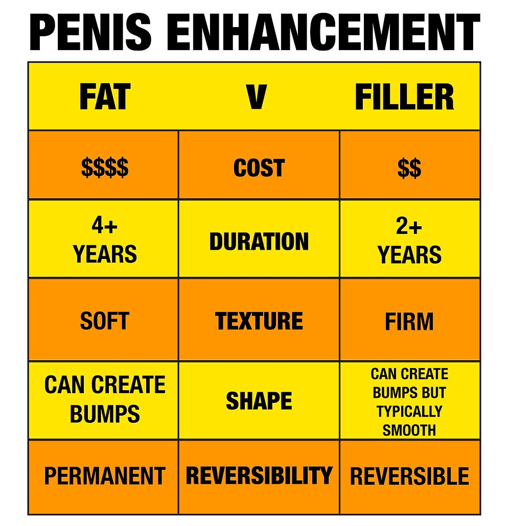 Fat v. Filler for Penile Enhancement: Chart