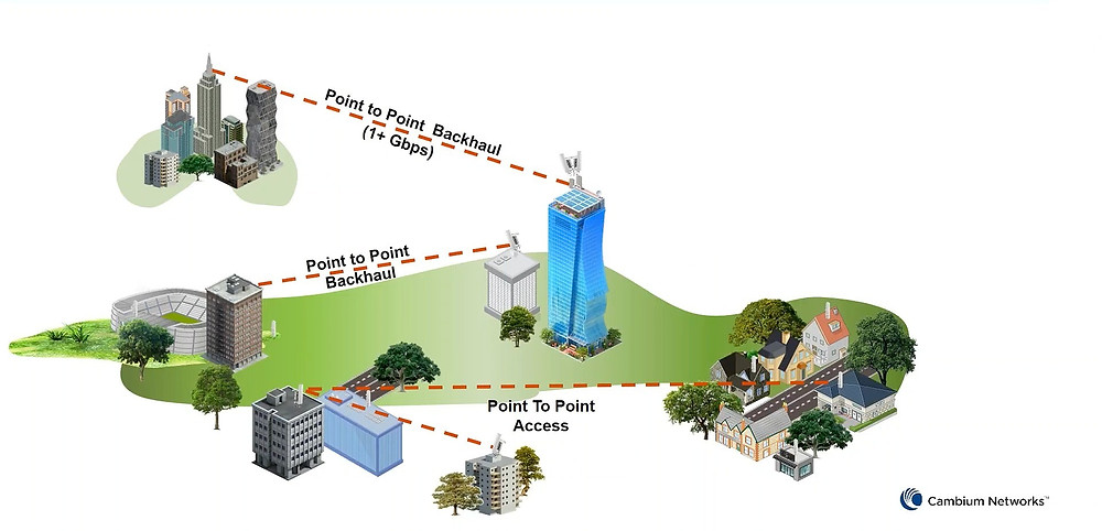 Cambium Backhaul Solutions - Đức Sơn Networks (DSN) - Cambium Networks