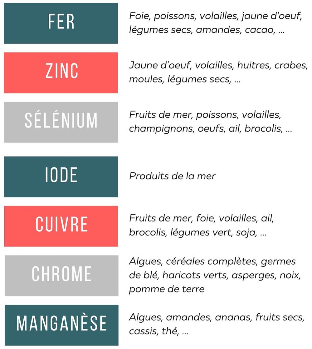 Listes oligoéléments