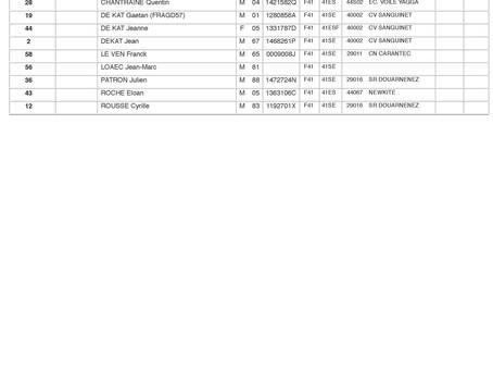 Liste des inscrits à la SKC Race KiteFoil
