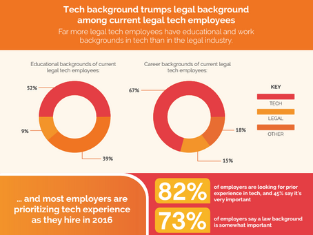 The State of Legal Tech 2016 Survey