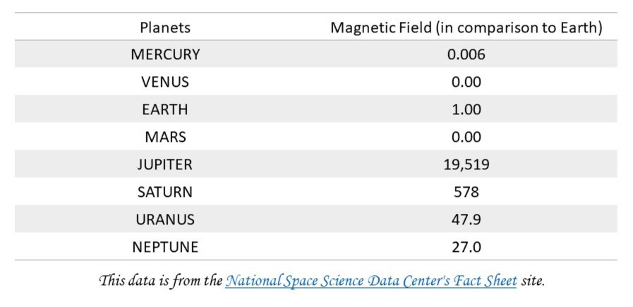 Comparison of magnetic field of all planets of our solar system