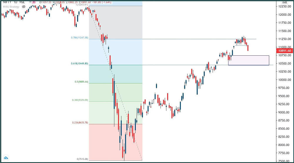 Nifty: Ground reality is catching up?