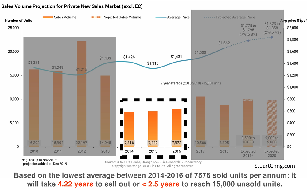 private new sales market sales volume projection