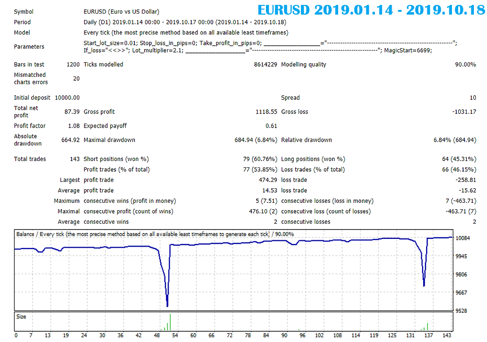 Wolfgang System Pro EA MT4 | Eaproducer.com
