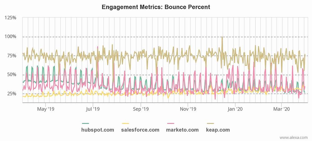Alexa website de análise de tráfego na internet