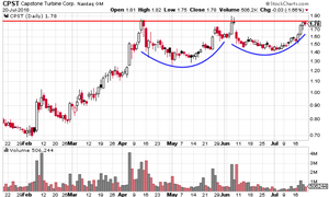 CPST stock chart
