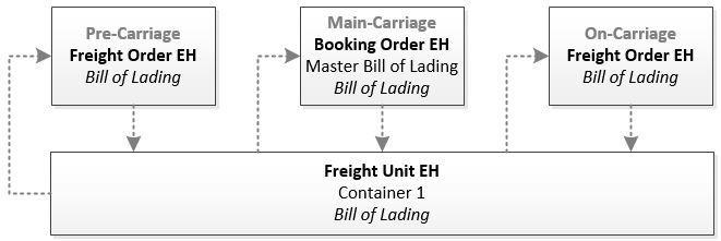 Transportation Event Handler Relationship Diagram