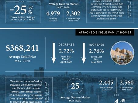 June 2020 Market Stats | Madison & Co.