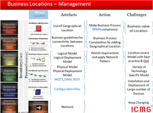 Figure 3: Network model and EA Framework