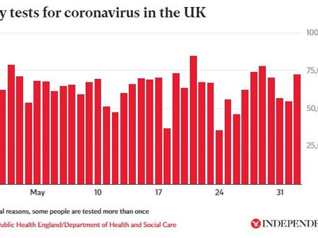 Coronavirus: How many tests are being carried out across the UK?