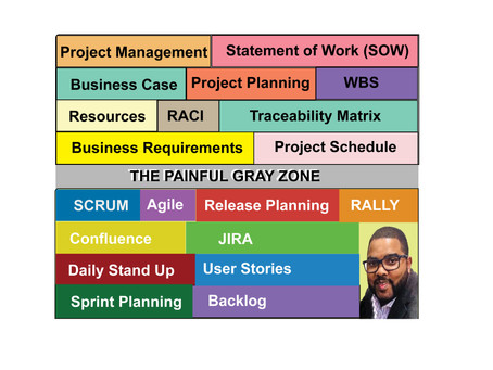 "Partially Waterfall & Agile Project Management "" The Painful Gray Zone"""