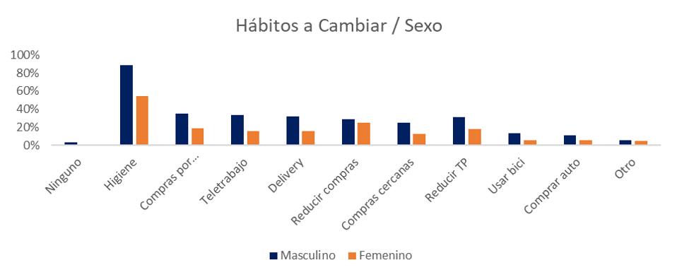 Hábitos a Cambiar / Sexo Encuesta Coronavirus y Transporte Público