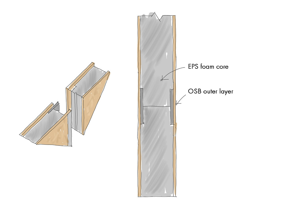 Section through a SIPS panel showing the OSB outer layer and the foam core