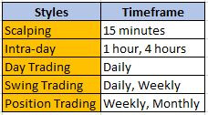 trading styles
