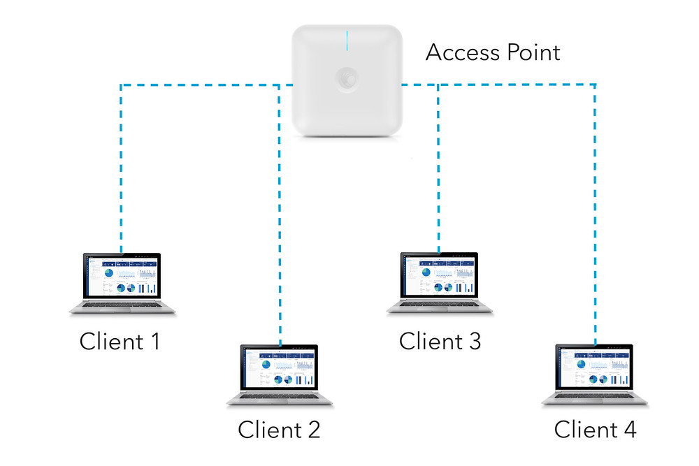 Too many clients on a single access point