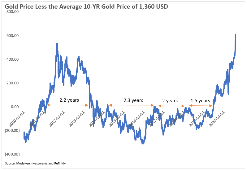 Gold Price Cycles and Their Length