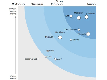 VMware Named a Leader in The Forrester Wave™: Unified Endpoint Management, Q4 2018