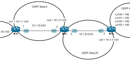 Configure OSPF+Virtual link+Summarize+Default Route