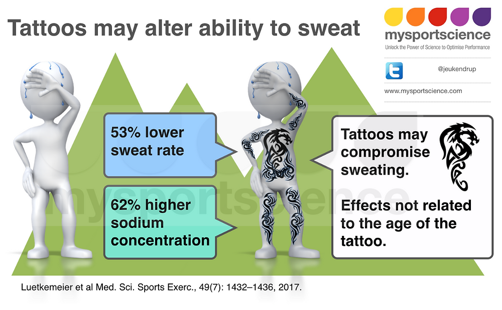 Tattoos may impair sweating