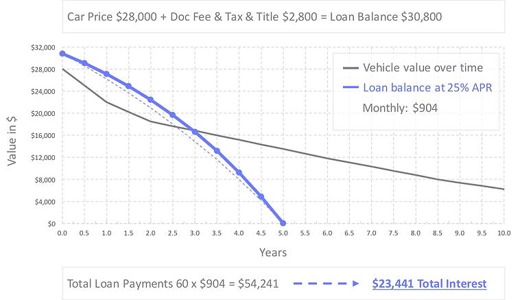 auto-loan-refinance-calculator-25-percent-apr.jpg