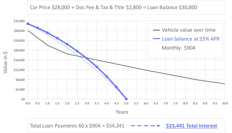 auto-loan-refinance-calculator-25-percent-apr.jpg