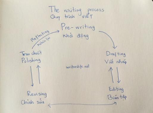 6 cách viết khởi động (pre-writing) giúp ý tưởng tuôn trào