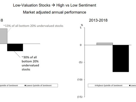 Sentiment Overlay to Avoid Value Traps