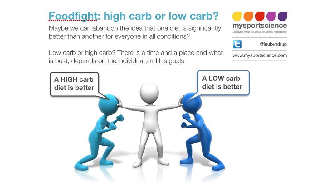 low fat high carb diet vs keto