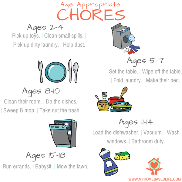 Chores List by Age
