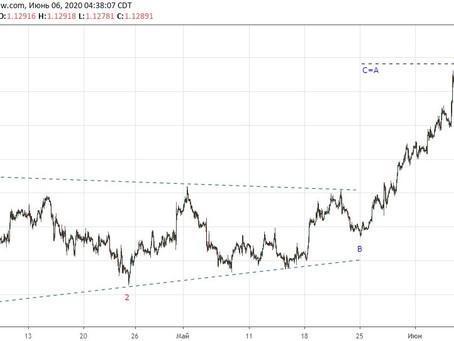 Прогноз по евро/доллар (06.06.20)