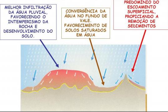 Figura 8: Influência do Relevo no escoamento e percolação da água no solo.