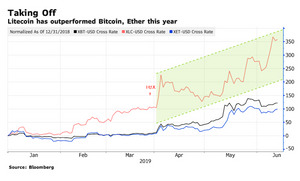 litecoin rally ltc crypto boom