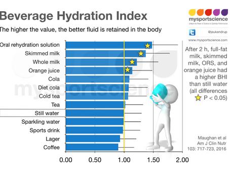 Hydrating properties of various drinks