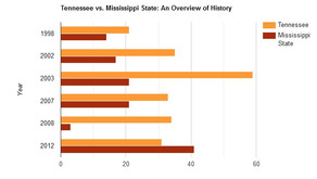 Tennessee vs. Mississippi State: a brief overview of history and what the Vols must do to win.
