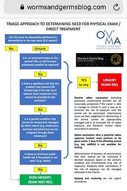 COVID-19: Urgent versus Non-Urgent Veterinary Care