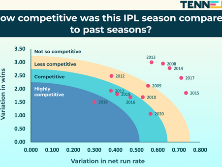 How competitive was this IPL season compared to past seasons?