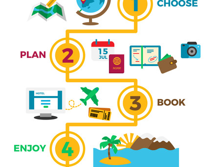 What do planning a beach vacation & DFM have in common?