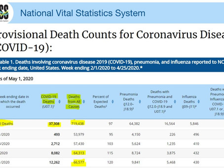 CDC cuts COVID-19 deaths in U.S. nearly in half from 68,581 to 37,308, compares to seasonal flu
