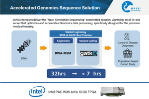 WASAI Lightning Solution on Intel® PAC With Arria® 10 GX FPGA