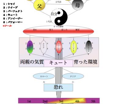ココロと魂の人体図(マヤズム)