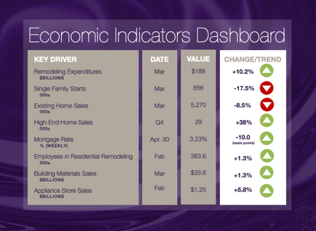 NKBA Economic Indicators