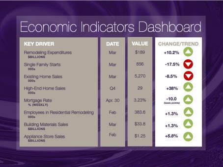 NKBA Economic Indicators