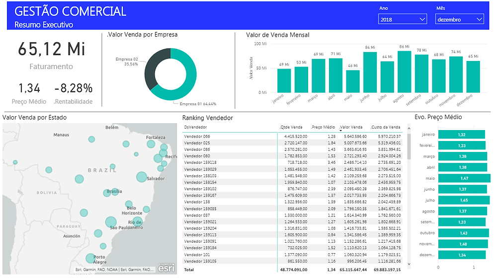 Power BI área comercial - Executivo