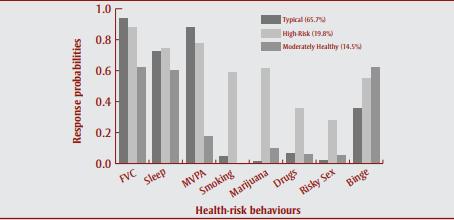 #HealthRisk–Behaviours #MentalHealth