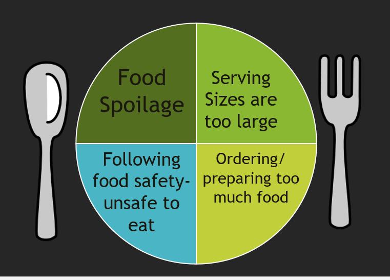 causes of food waste