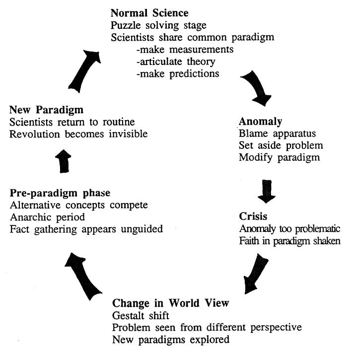 the paradigm cycle begins with normal science, then anomaly, crisis, change in world view, the pre-paradigm phase, a new paradigm, and finally a return to normal science