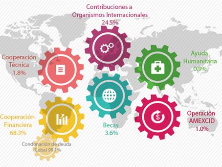 Buscador gratuito de oportunidades de cooperación internacional: fuentes, fondos y programas.
