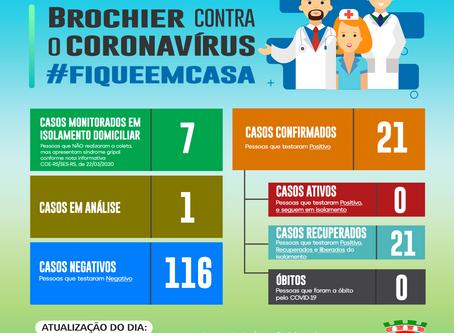 Atualização dos casos de coronavírus em Brochier – 24/07